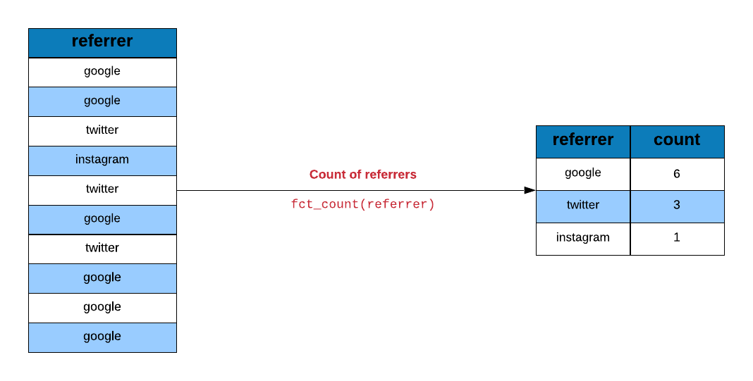 Categorical Data Analysis using forcats