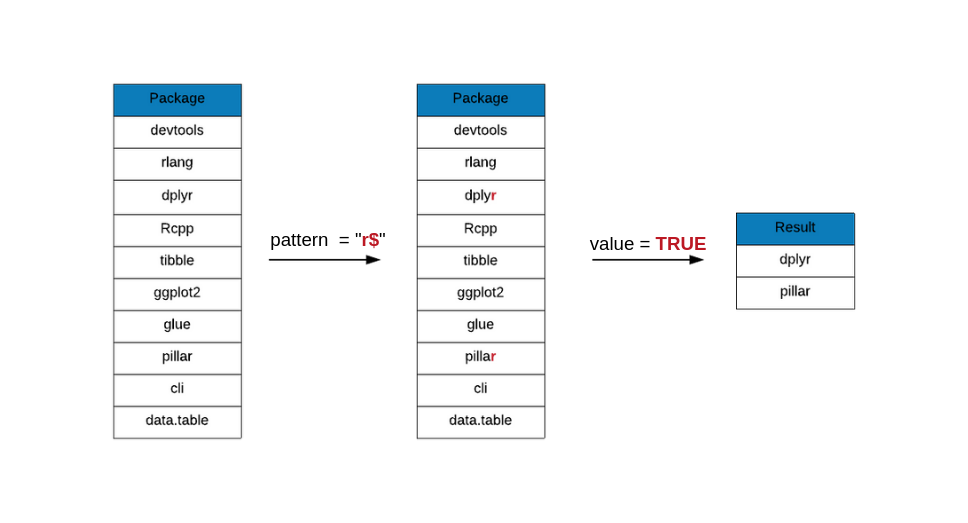 Demystifying Regular Expressions in R | R-bloggers