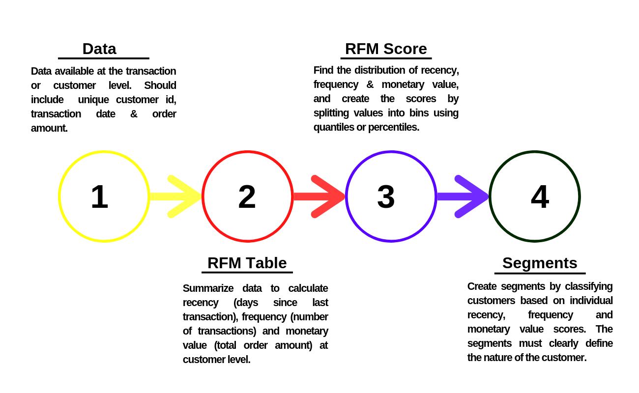 Customer Segmentation using RFM Analysis | R-bloggers