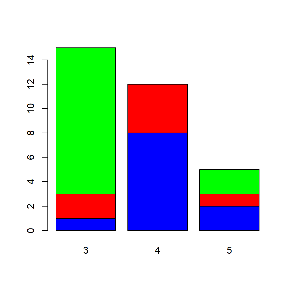 Data Visualization With R - Bar Plots - Rsquared Academy Blog