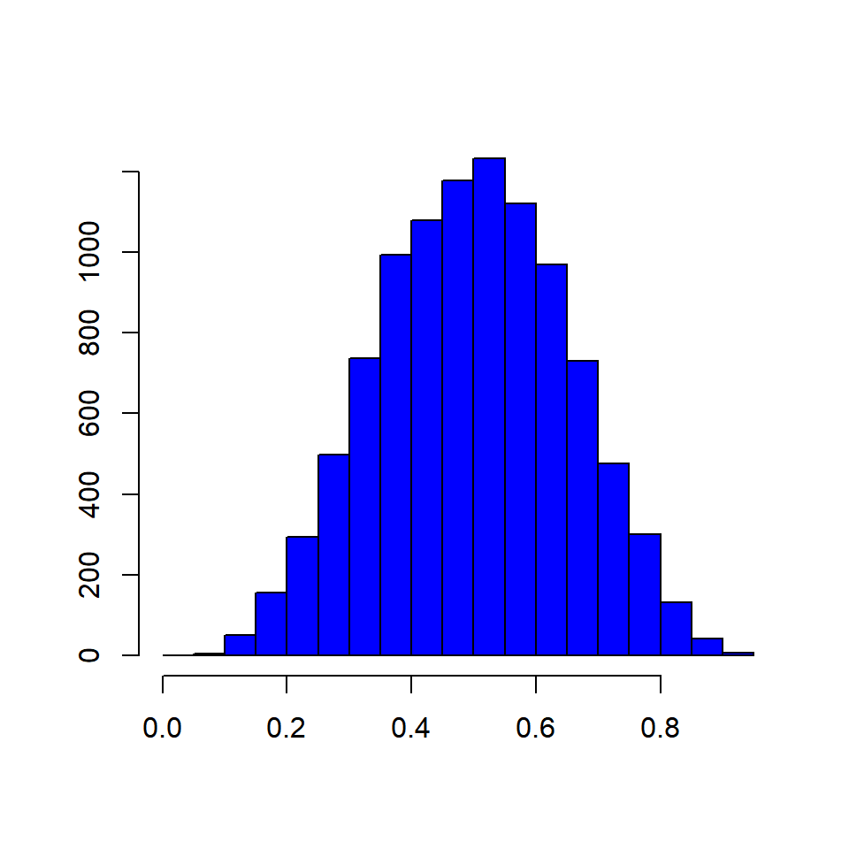 Data Visualization with R - Histogram - Rsquared Academy Blog