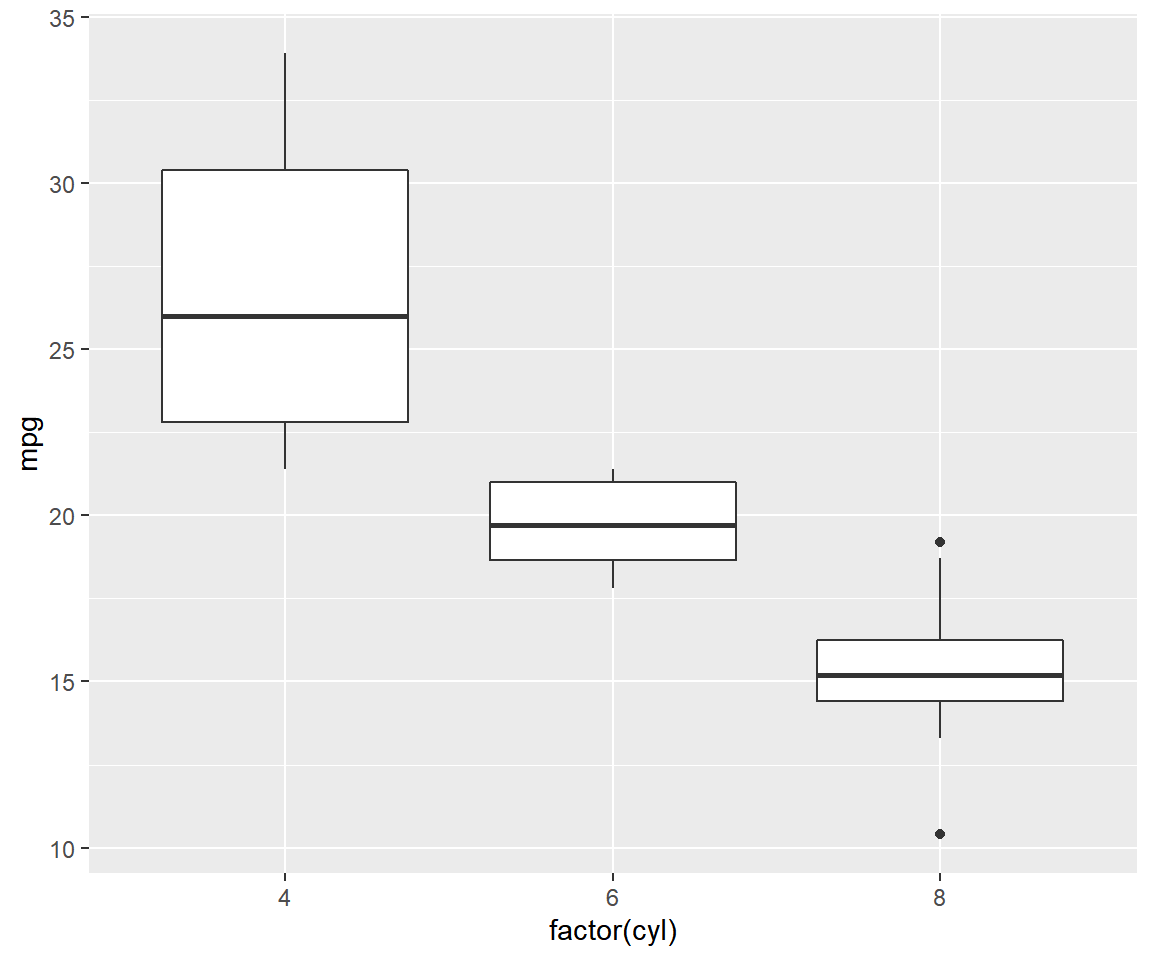 ggplot2: Quick Tour - Rsquared Academy Blog