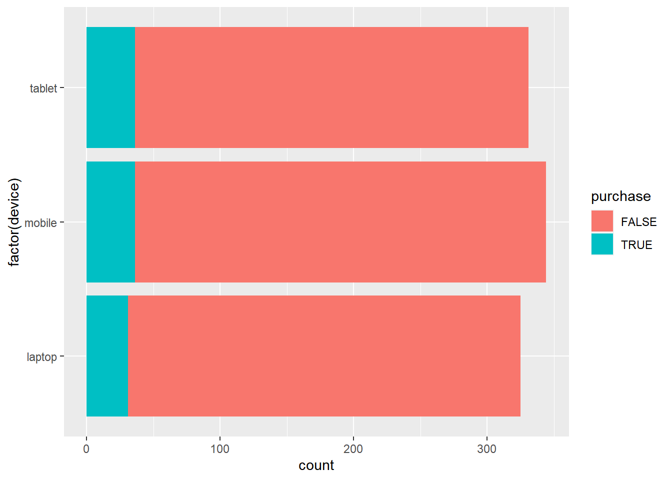 ggplot2 - Introduction to geoms - Rsquared Academy Blog