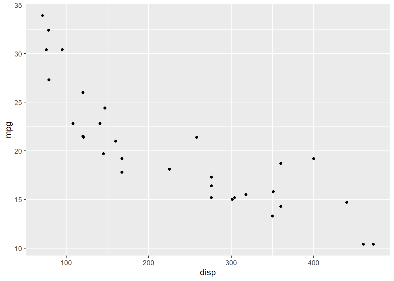 ggplot2 - Axis and Plot Labels - Rsquared Academy Blog