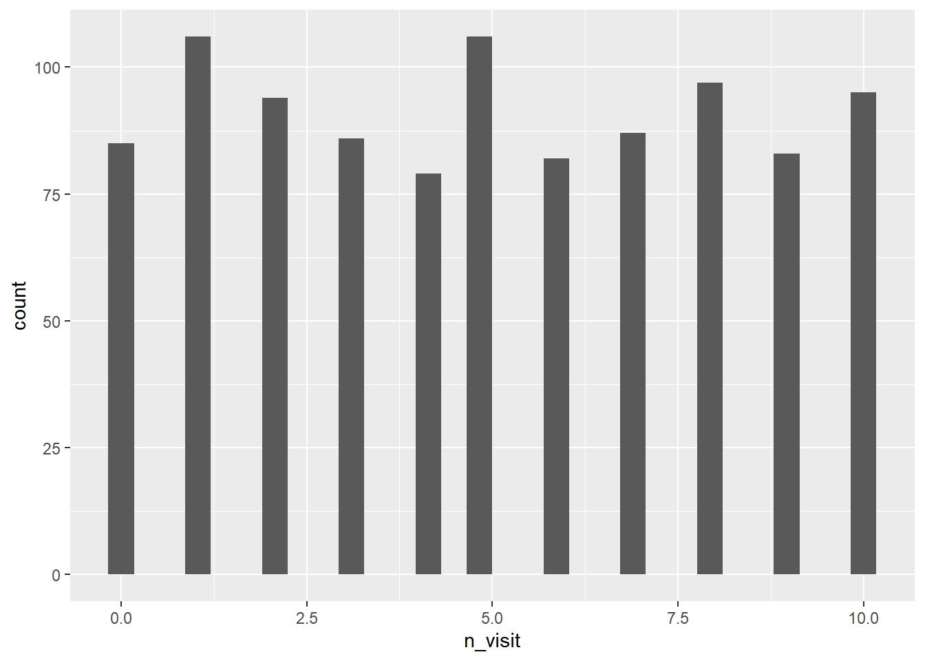 ggplot2: Histogram