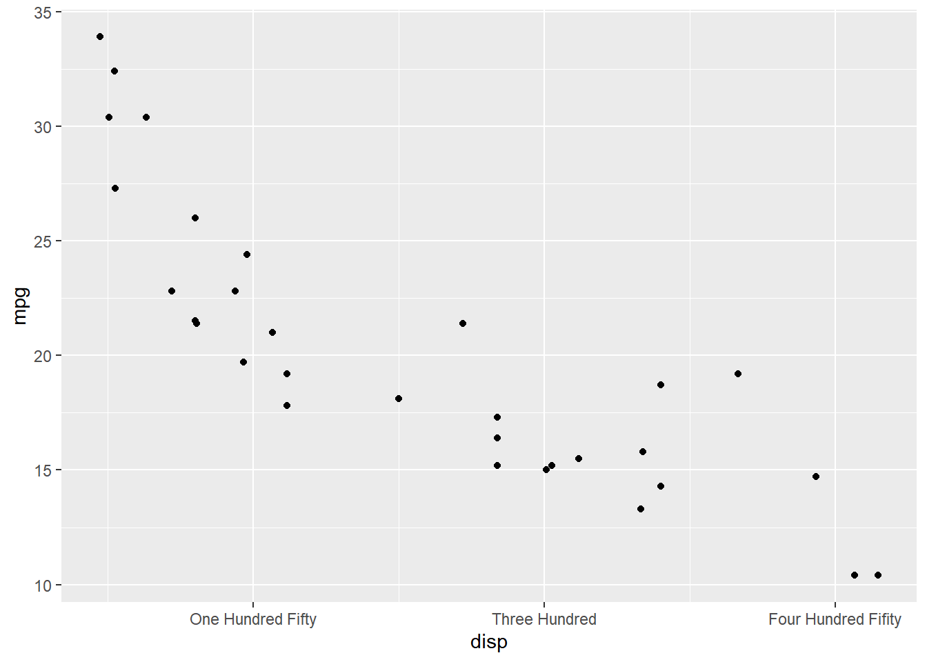 ggplot2: Guides - Axes - Rsquared Academy Blog