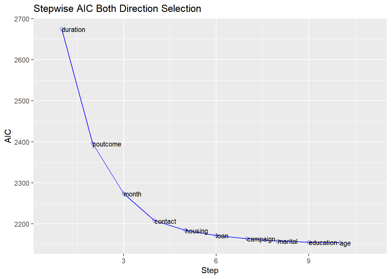 Logistic regression in R using blorr package | R-bloggers