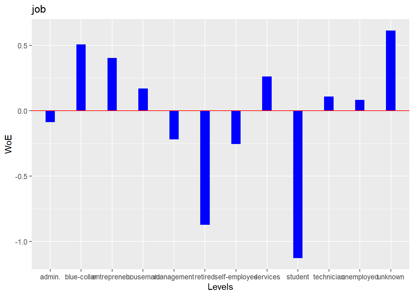 Logistic regression in R using blorr package