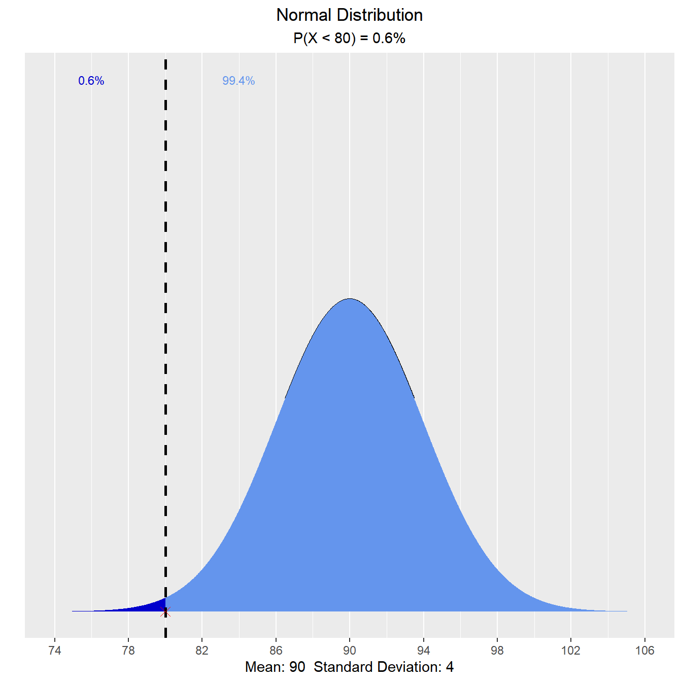 Visually explore Probability Distributions with